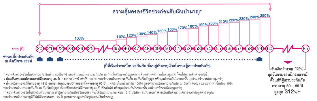 เมืองไทย Smile Retirement