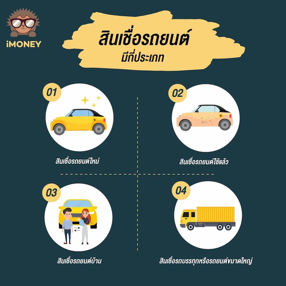 สินเชื่อรถยนต์มีกี่ประเภาท-imoney
