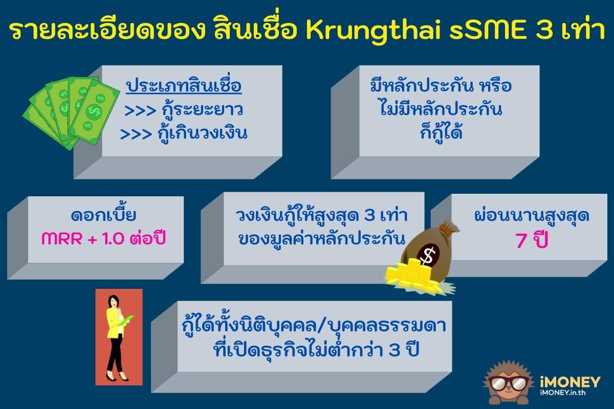 ข้อมูลสินเชื่อ Krungthai sSME 3 เท่า-สินเชื่อ 3 เท่า กรุงไทย-iMoney