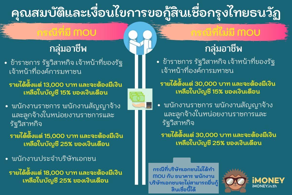 คุณสมบัติการสมัครกรุงไทยธนวัฏ-สินเชื่อผู้มีรายได้น้อยกรุงไทย-iMoney