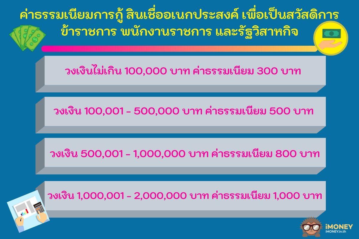 ค่าธรรมเนียม-สินเชื่อข้าราชการทหารกรุงไทย-iMoney