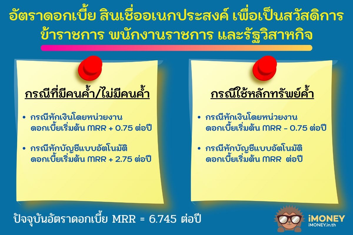 ดอกเบี้ย-สินเชื่อข้าราชการทหารกรุงไทย-iMoney