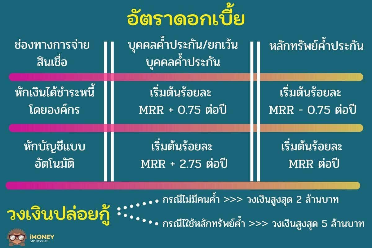 ดอกเบี้ย สินเชื่ออเนกประสงค์ เพื่อเป็นสวัสดิการ-สินเชื่อผู้มีรายได้น้อยกรุงไทย-iMoney