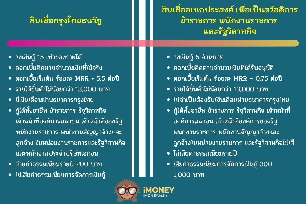 ตารางเปรียบสินเชื่อ-สินเชื่อผู้มีรายได้น้อยกรุงไทย-iMoney