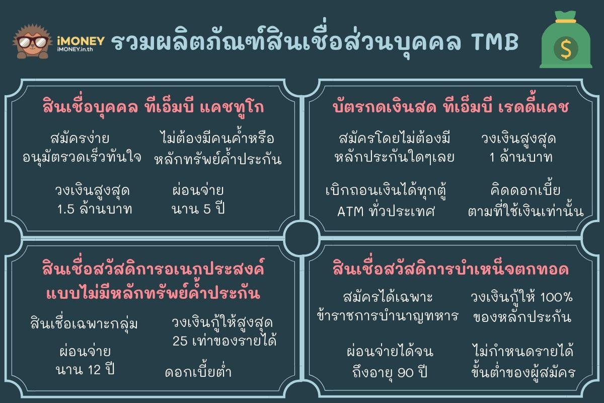 รวมผลิตภัณฑ์สินเชื่อส่วนบุคคล TMB1-สินเชื่อส่วนบุคคล TMB-iMoney