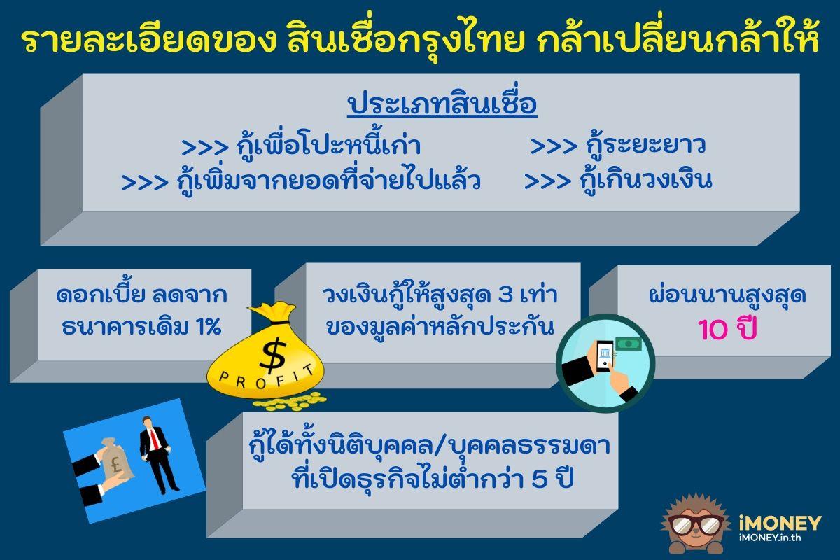 รายละเอียดสินเชื่อกรุงไทย กล้าเปลี่ยนกล้าให้-สินเชื่อ 3 เท่า กรุงไทย-iMoney