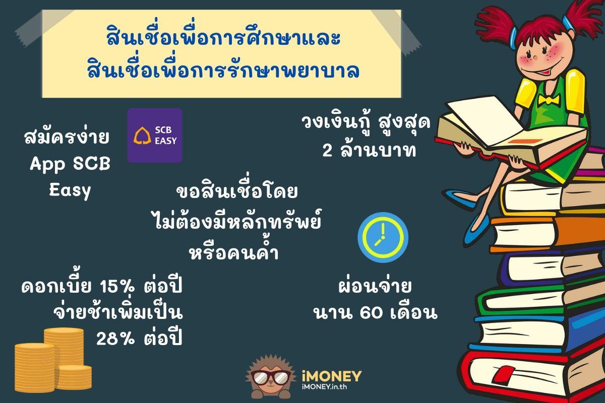 รายละเอียดสินเชื่อเพื่อการศึกษา-สินเชื่อเพื่อการศึกษา SCB-iMoney