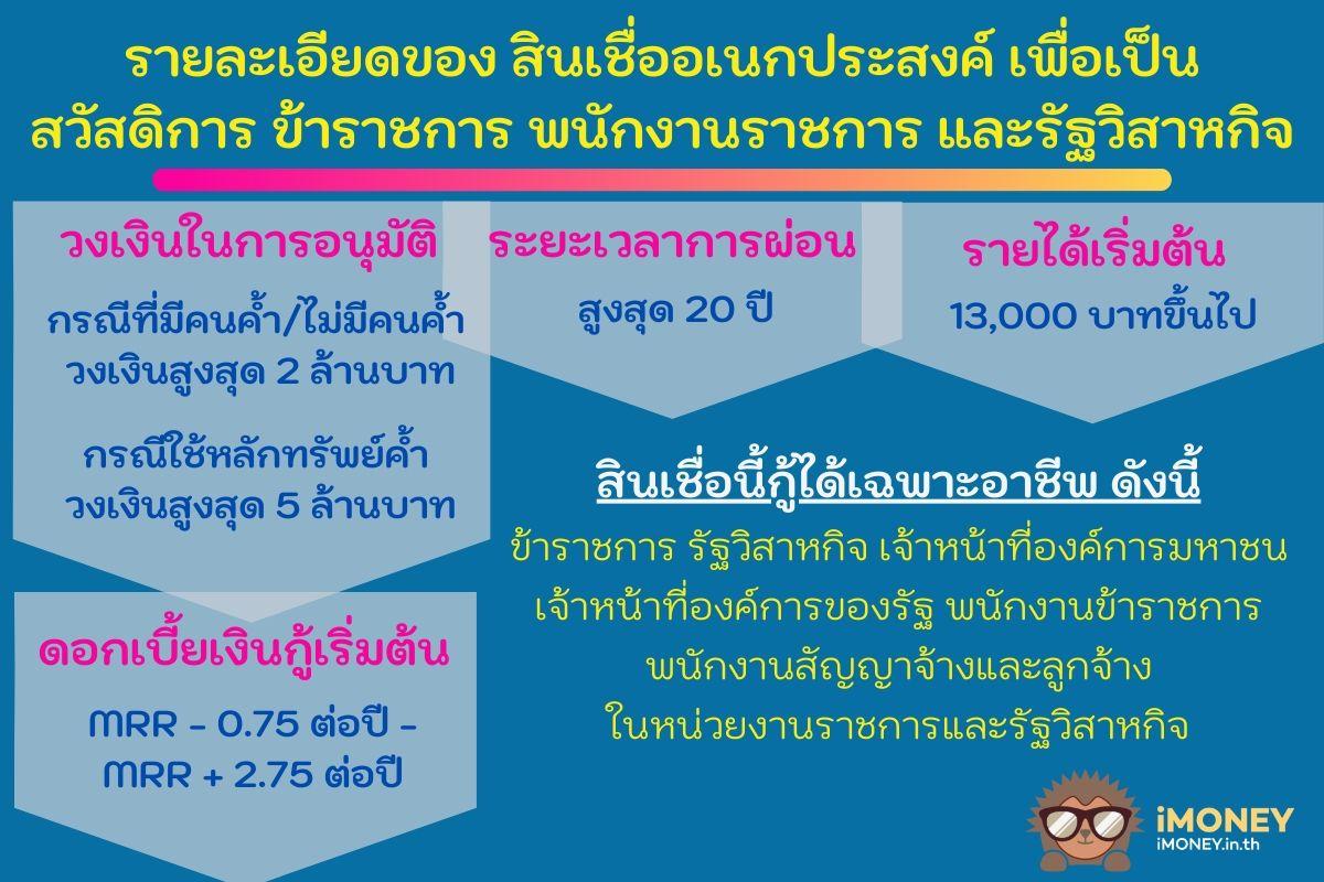 รายละเอียด-สินเชื่อข้าราชการทหารกรุงไทย-iMoney