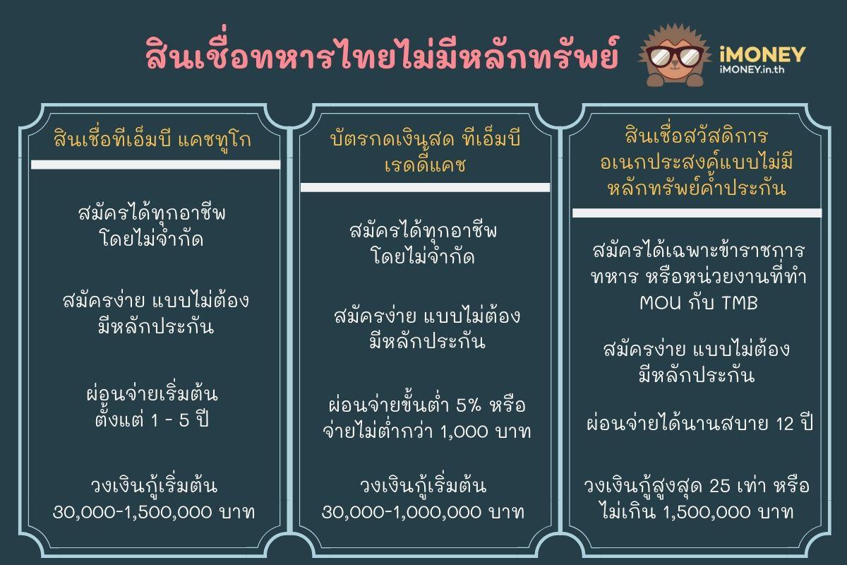 สินเชื่อทหารไทยไม่มีหลักทรัพย์-สินเชื่อส่วนบุคคล TMB-iMoney