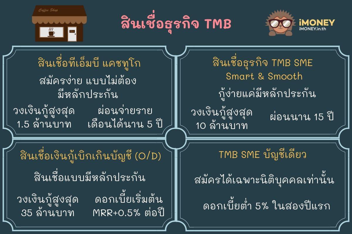 สินเชื่อธุรกิจ TMB-สินเชื่อส่วนบุคคล TMB-iMoney
