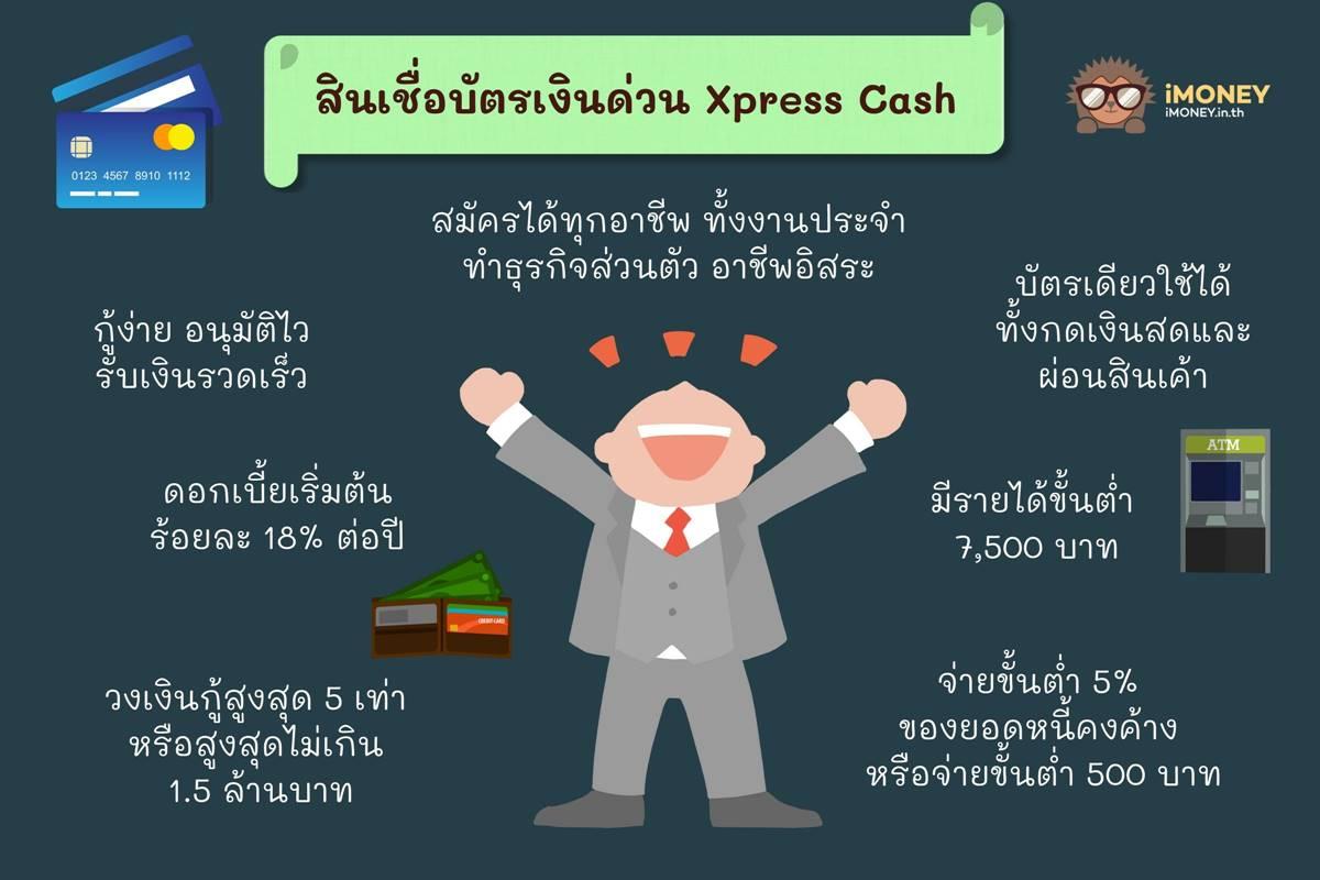 สินเชื่อบัตรเงินด่วน Xpress Cash-สินเชื่อส่วนบุคคลกสิกร-iMoney