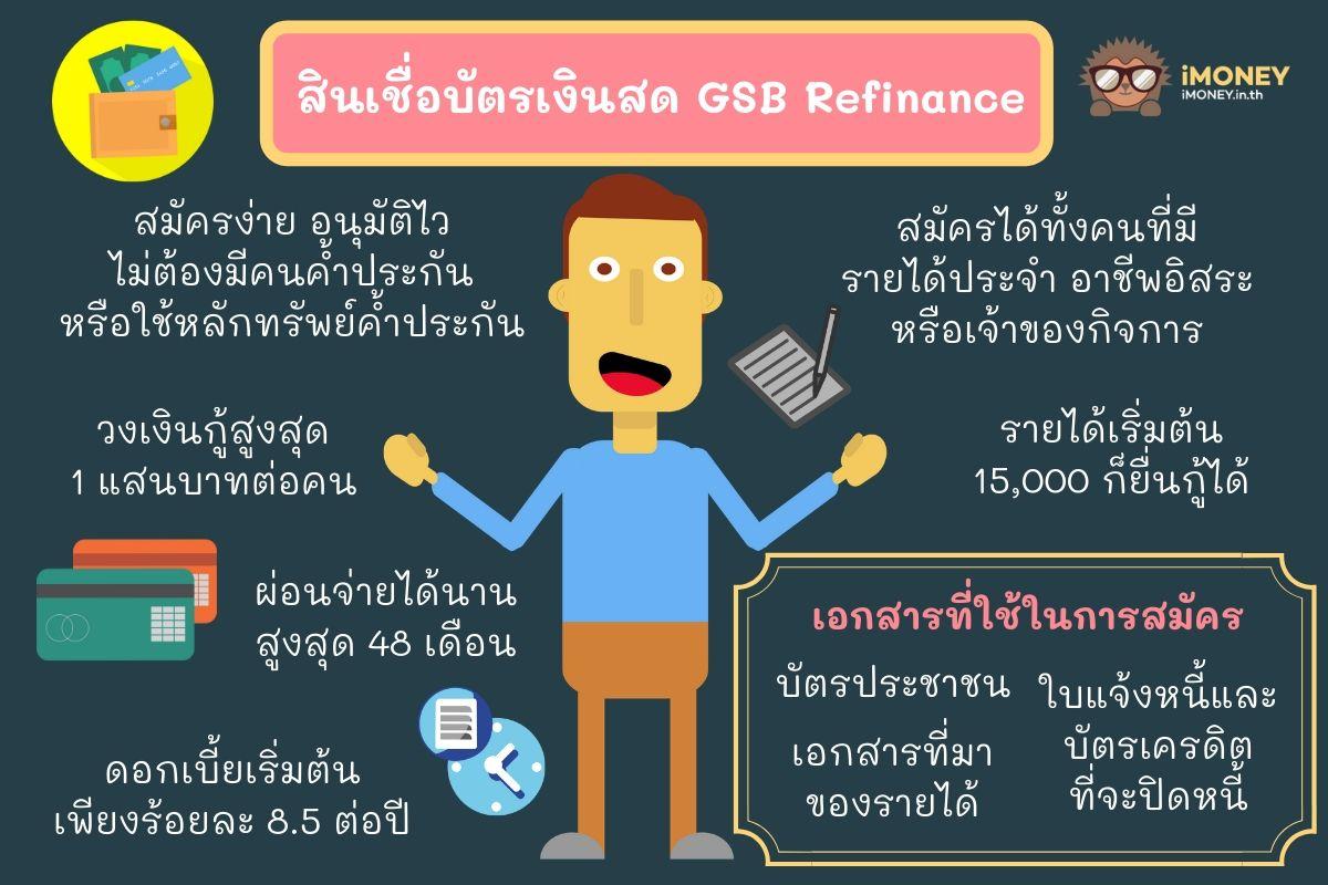 สินเชื่อบัตรเงินสด GSB Refinance-สินเชื่อปิดบัตรเครดิต ธนาคารออมสิน-imoney