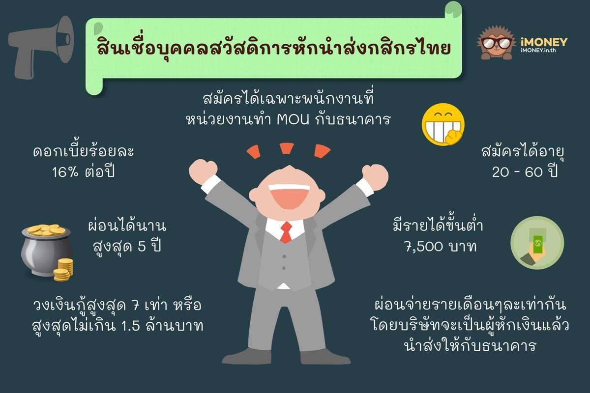 สินเชื่อบุคคลสวัสดิการหักนำส่งกสิกรไทย-สินเชื่อส่วนบุคคลกสิกร-iMoney