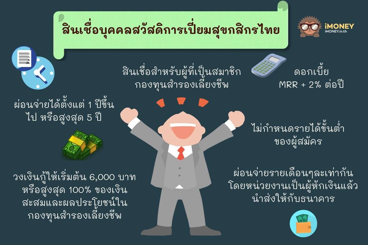 สินเชื่อบุคคลสวัสดิการเปี่ยมสุขกสิกรไทย-สินเชื่อส่วนบุคคลกสิกร-iMoney