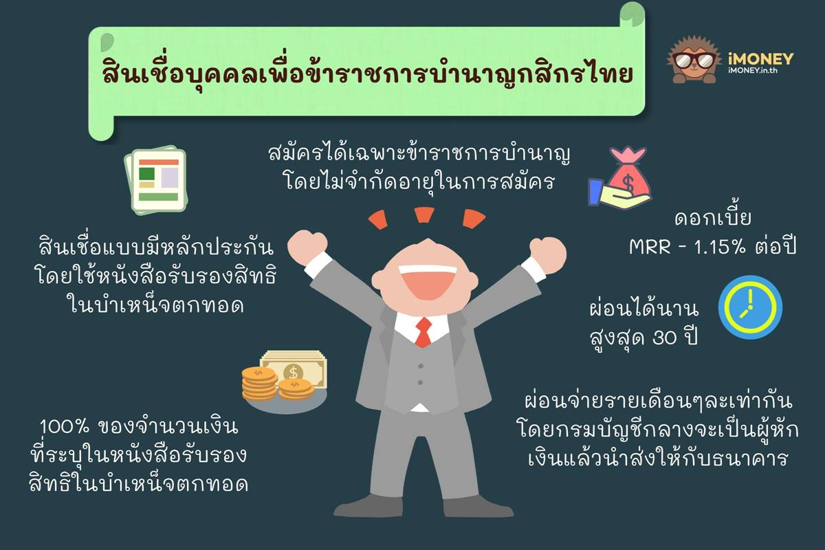 สินเชื่อบุคคลเพื่อข้าราชการบำนาญกสิกรไทย-สินเชื่อส่วนบุคคลกสิกร-iMoney