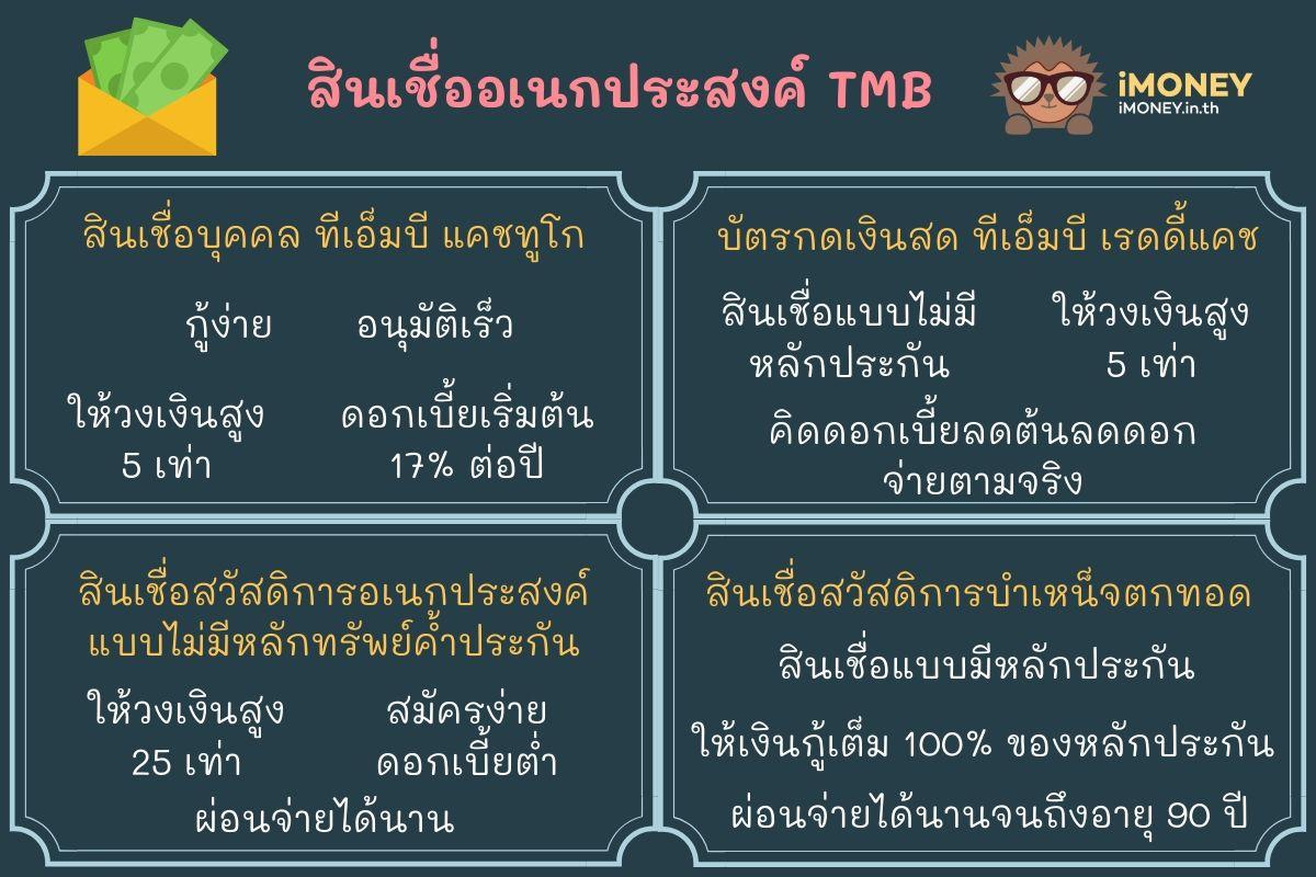 สินเชื่ออเนกประสงค์ TMB1-สินเชื่อส่วนบุคคล TMB-iMoney