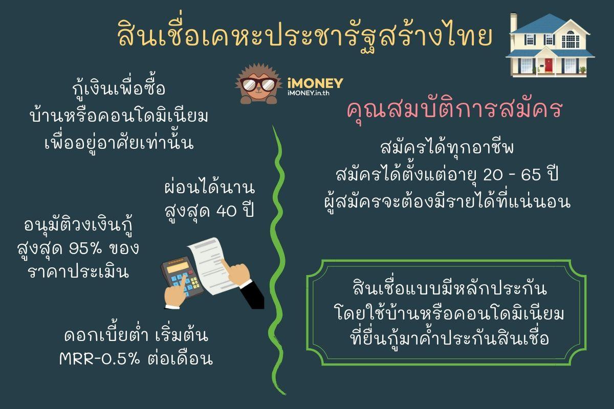 สินเชื่อเคหะประชารัฐสร้างไทย-ธนาคารออมสิน สินเชื่อประชารัฐ-iMoney