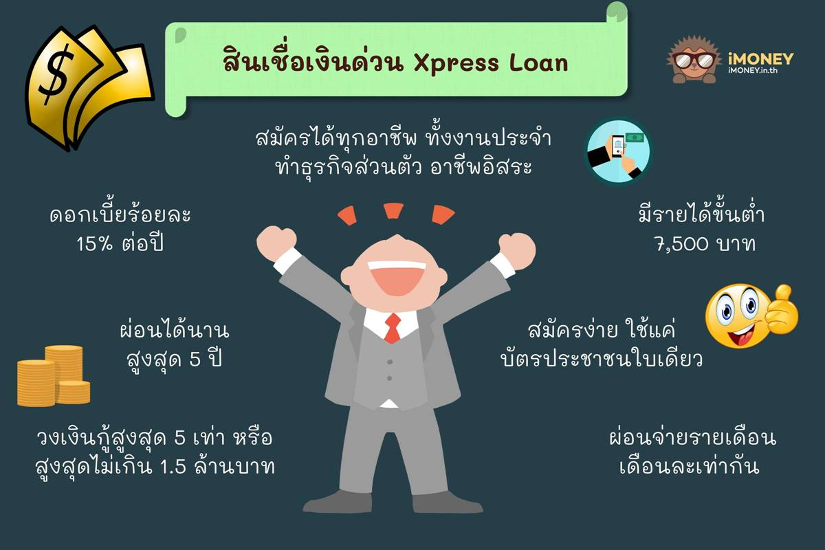 สินเชื่อเงินด่วน Xpress Loan-สินเชื่อส่วนบุคคลกสิกร-iMoney