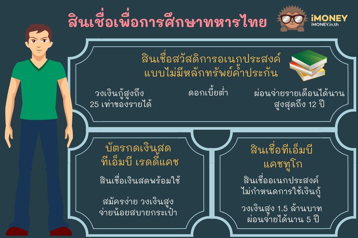สินเชื่อเพื่อการศึกษาทหารไทย-สินเชื่อส่วนบุคคล TMB-iMoney