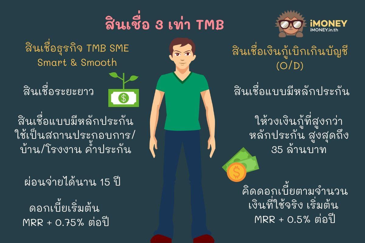 สินเชื่อ 3 เท่า TMB-สินเชื่อส่วนบุคคล TMB-iMoney
