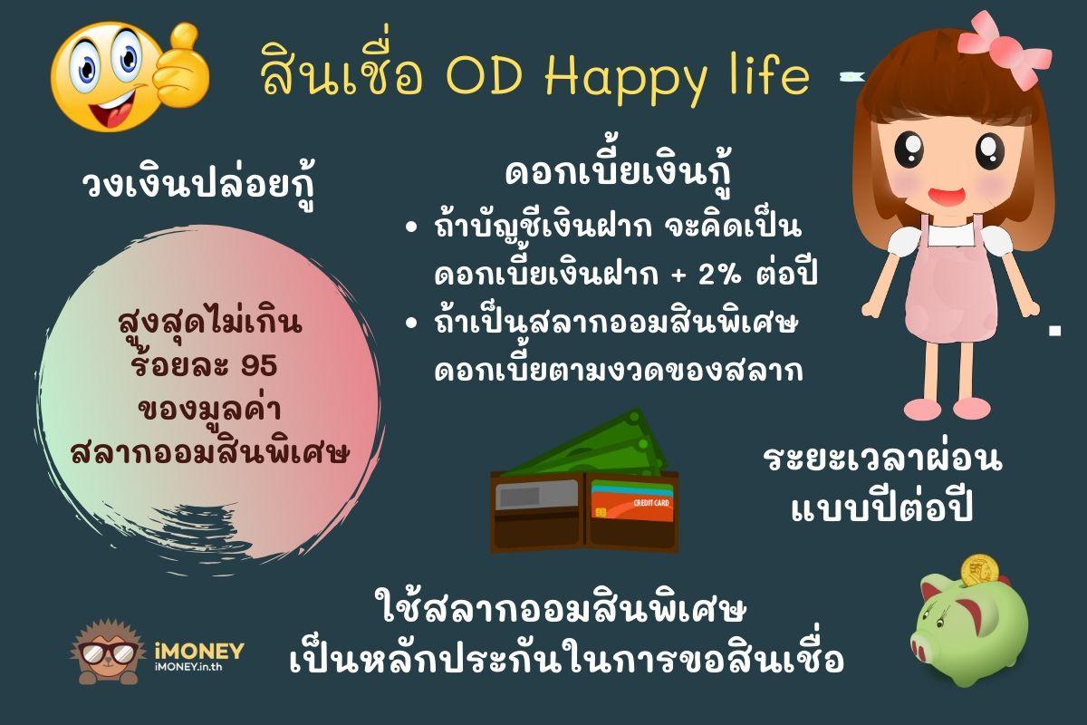 สินเชื่อ OD Happy lifeสินเชื่อส่วนบุคคลออมสิน-iMoney