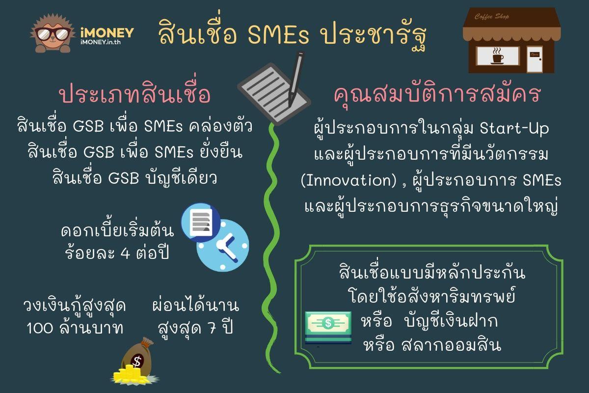 สินเชื่อ SMEs ประชารัฐ-ธนาคารออมสิน สินเชื่อประชารัฐ-iMoney