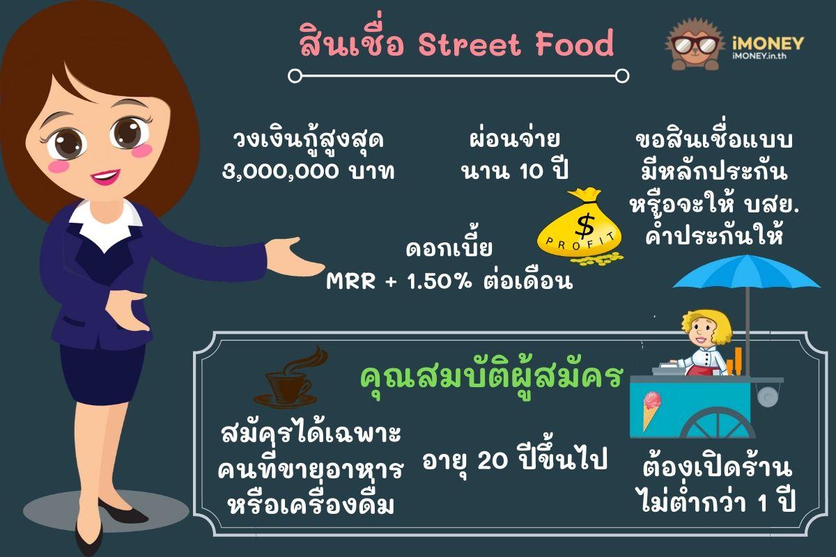 สินเชื่อ Street Food-สินเชื่อค้าขายออมสิน-iMoney