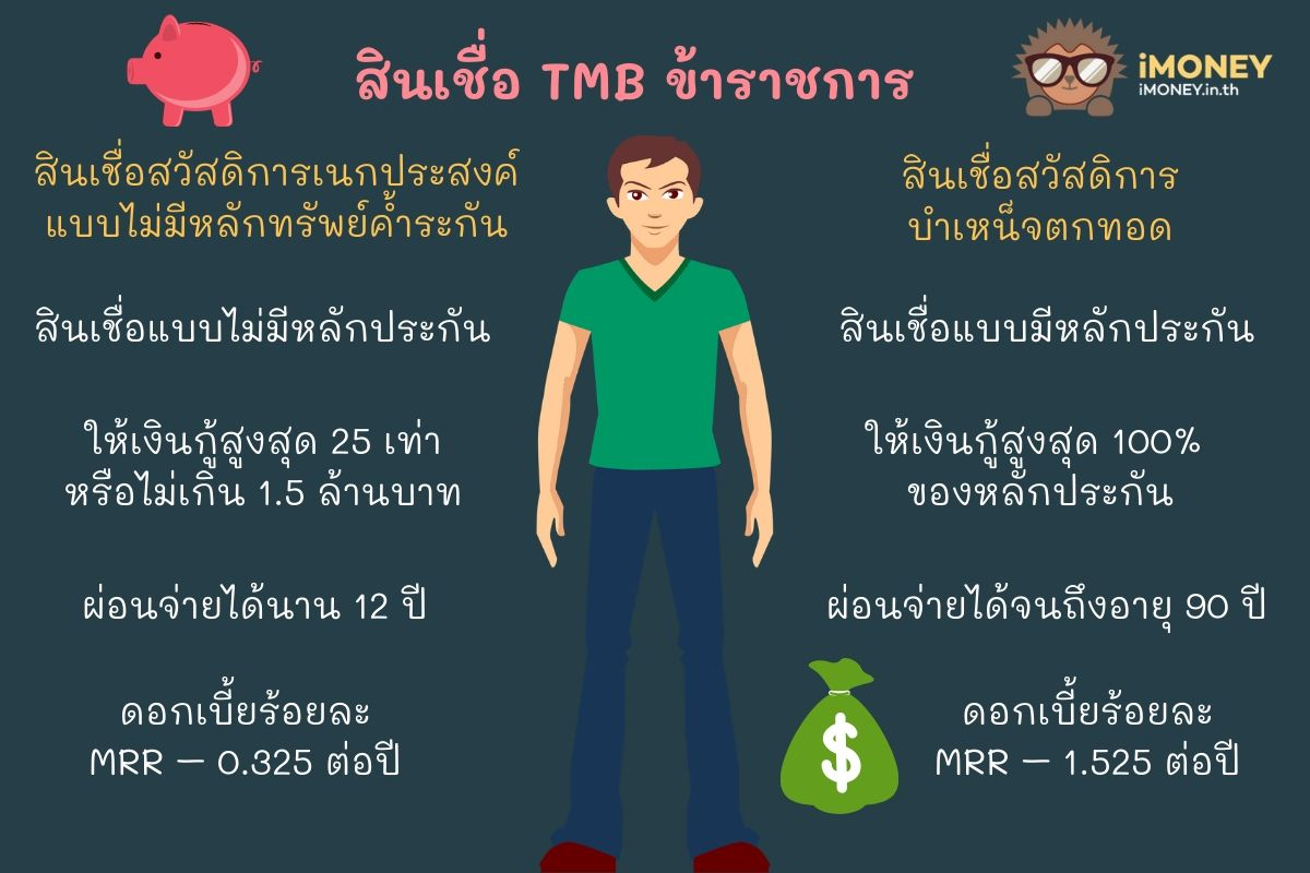 สินเชื่อ TMB ข้าราชการ-สินเชื่อส่วนบุคคล TMB-iMoney