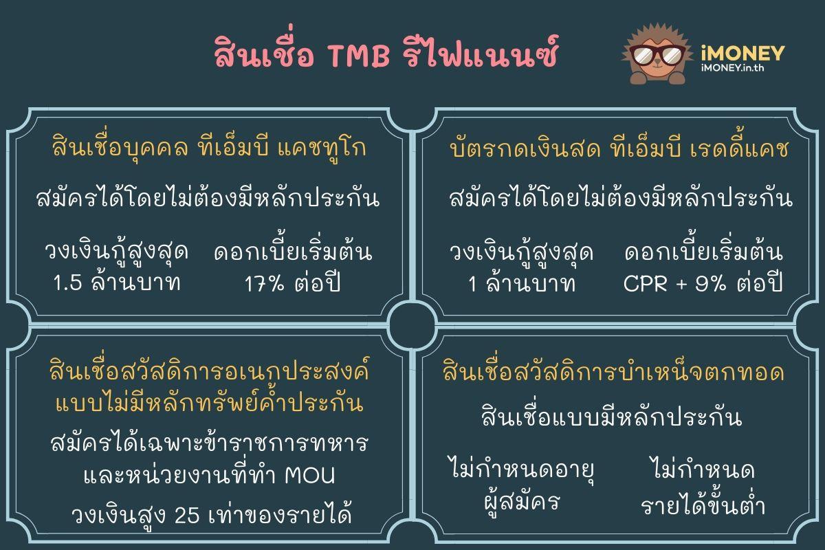 สินเชื่อ TMB รีไฟแนนซ์-สินเชื่อส่วนบุคคล TMB-iMoney