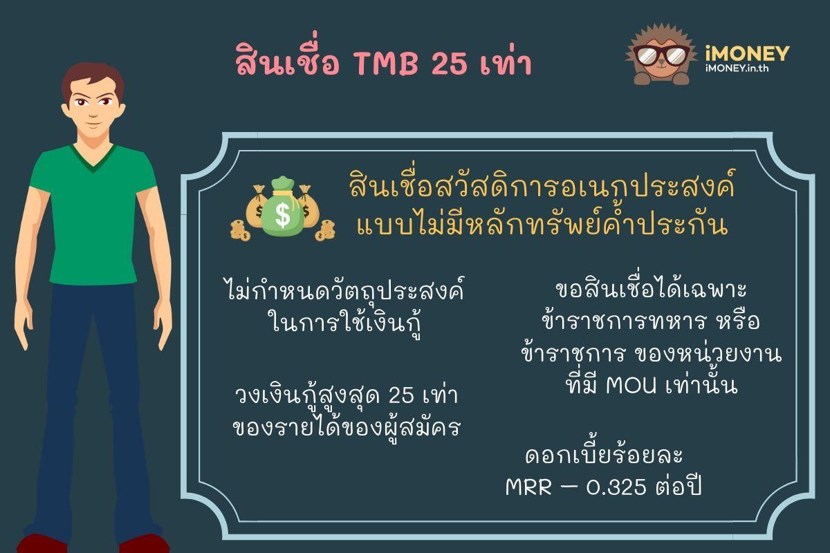 สินเชื่อ TMB 25 เท่า-สินเชื่อส่วนบุคคล TMB-iMoney
