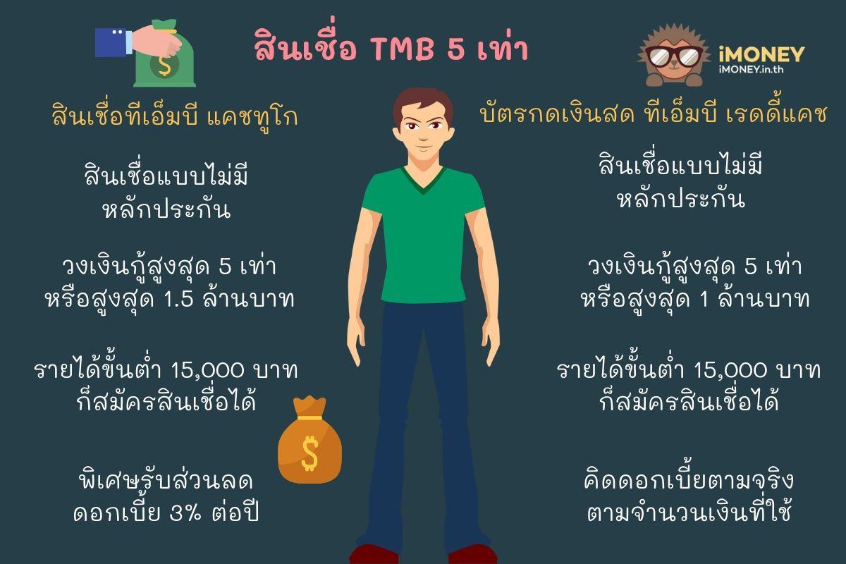 สินเชื่อ TMB 5 เท่า-สินเชื่อส่วนบุคคล TMB-iMoney