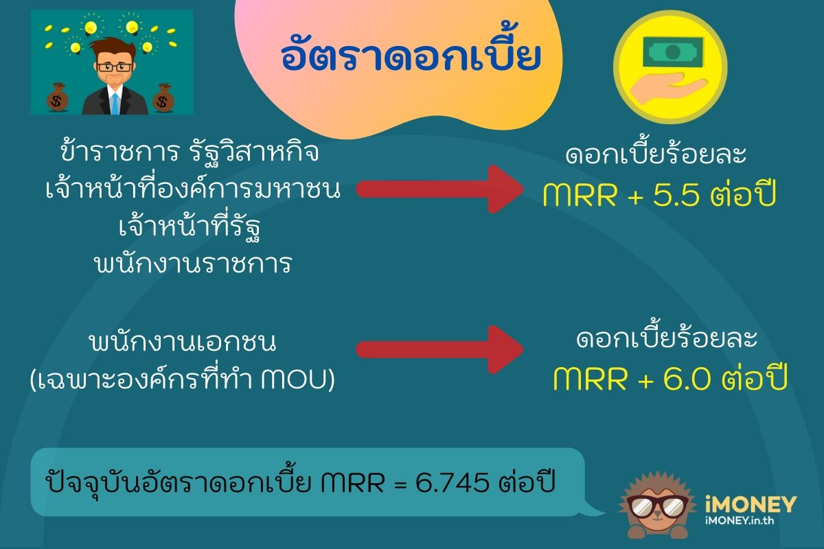อัตราดอกเบี้ยกรุงไทยธนวัฏ-สินเชื่อผู้มีรายได้น้อยกรุงไทย-iMoney